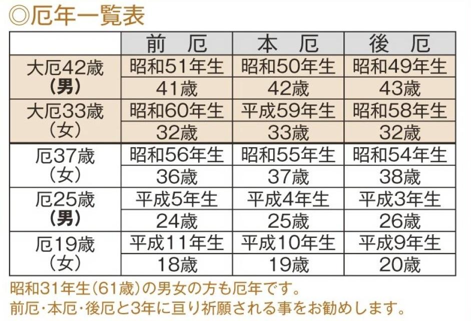 HP-H28-厄年年表